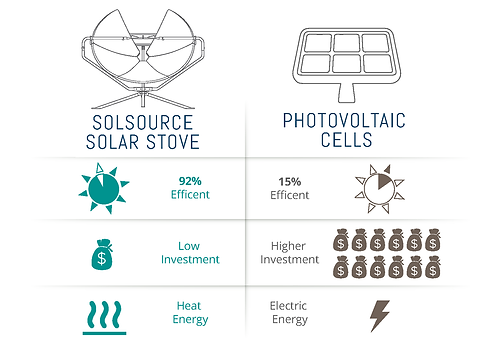 Solsource VS Photovoltaic Infographic