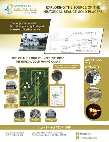 Champs d'or en BEAUCE Gold Fields
