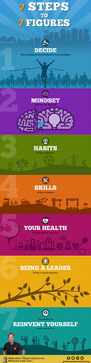 7 Steps to 7 Figures Infographic