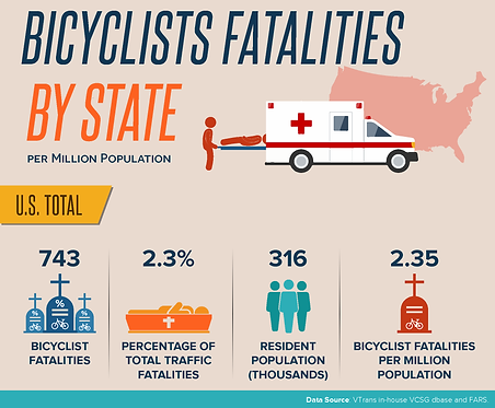 Bicyclists Fatalities Infographic