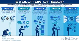 Evolution of S&OP