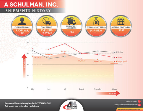 A Schulman, Inc. Shipments History