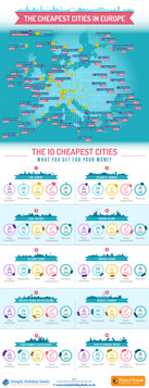 The Cheapest Cities in Europe
