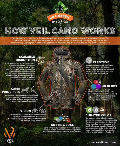How Veil Camo Works Infographic