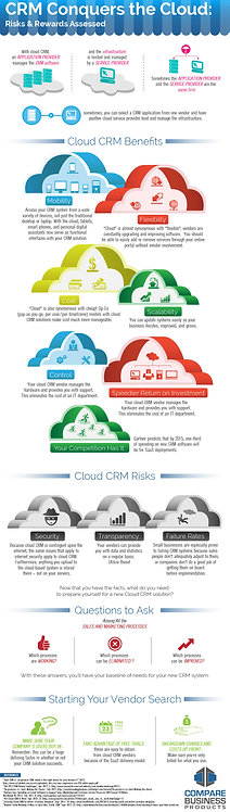 CRM Conquers the Cloud Risk & Reward Assessed Infographic