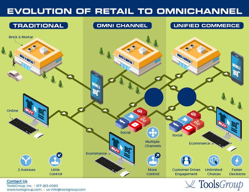 Evolution of Retail to Omnichannel (2).