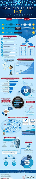 How Big Is The Iot In Manufacturing Infographic