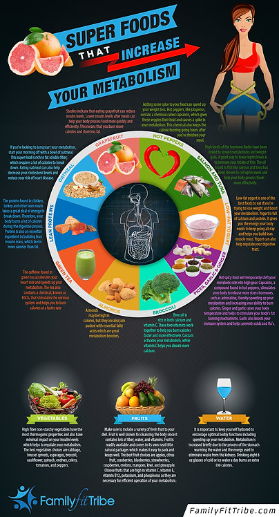 Super Foods That Increase Your Metabolism Infographic