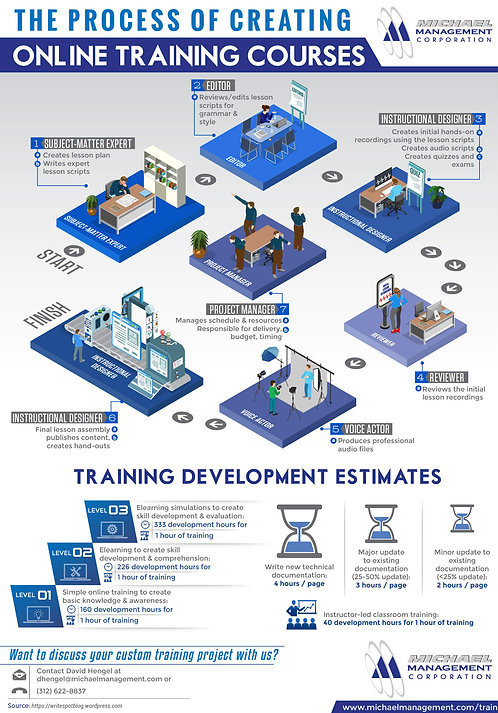 The Process of Creating Online Training Courses Infographic