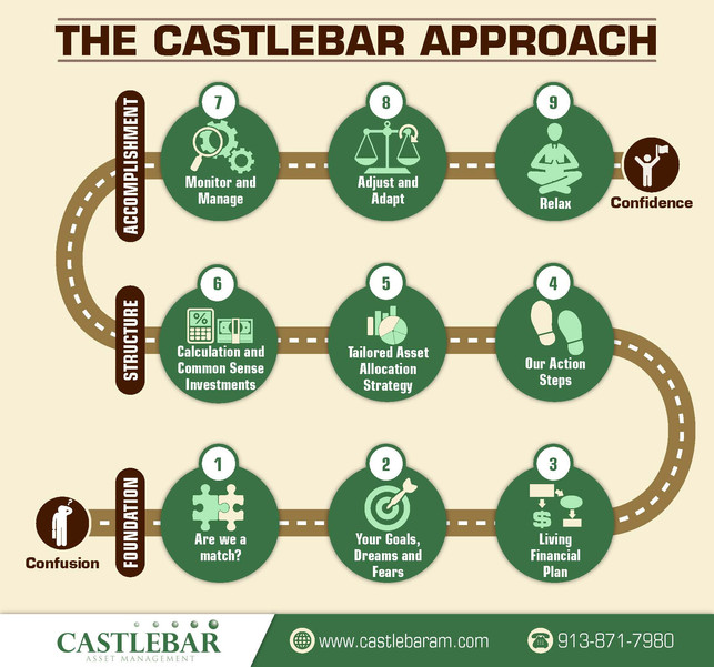 The Castlebar Approach Brochures