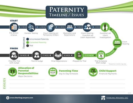 Paternity Timeline