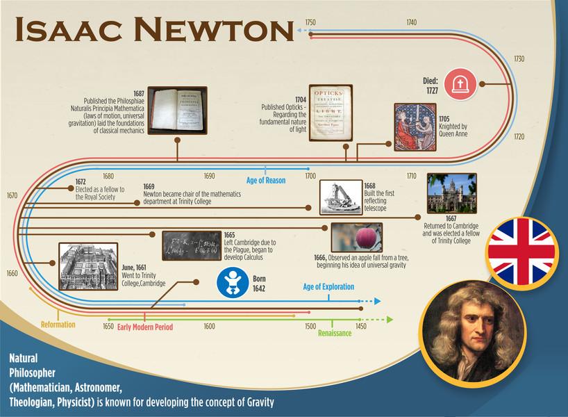 Isaac Newton's History