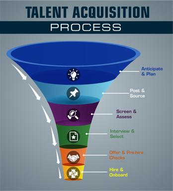 Talent Acquisition Process Infographic
