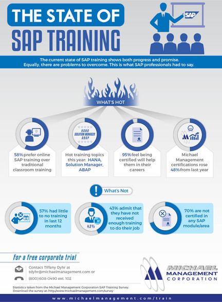 The State Of SAP Training