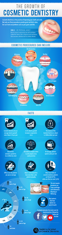 The Growth of Cosmetic Dentistry Infographic