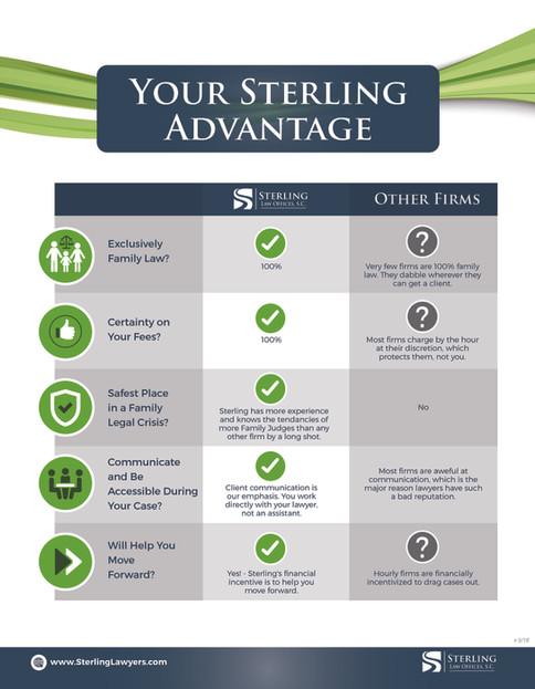 Sterling Sterling Advantages