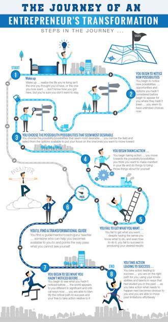 The Journey Of An EntrepreneurshipTransformation