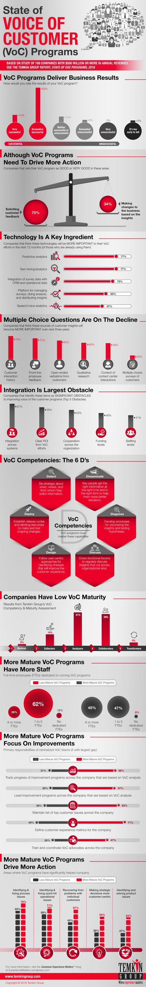 State of Voice of Customer (VOC) Programs