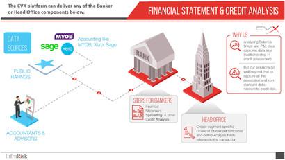 Credit Origination Managing Multifaceted