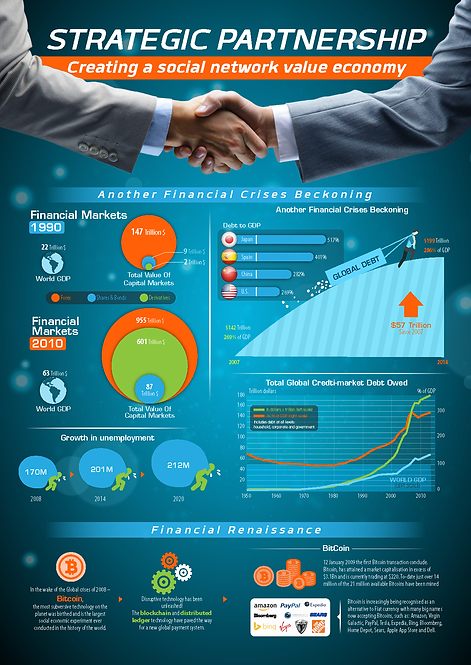 Strategic Partnership Infographic