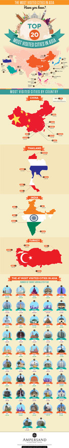 Top 20 Most Visited Asia Cities in Asia