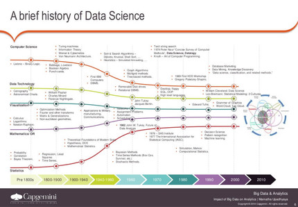 A Brief History Of Data Science