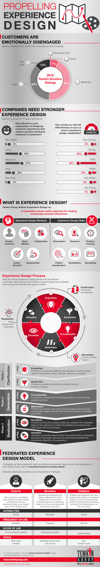 Propelling Experience Design