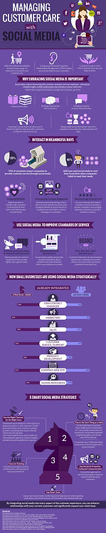Managing Customer Care with Social Media Infographics
