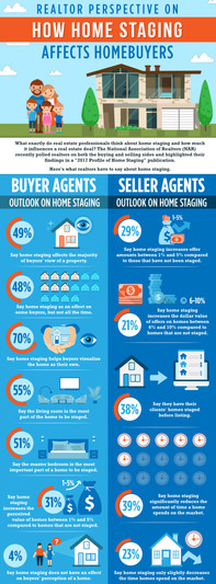 Realtor Perspective on How Home Staging Affects Homebuyers
