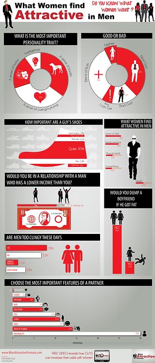 What Women Find Attractive in Men Infographic