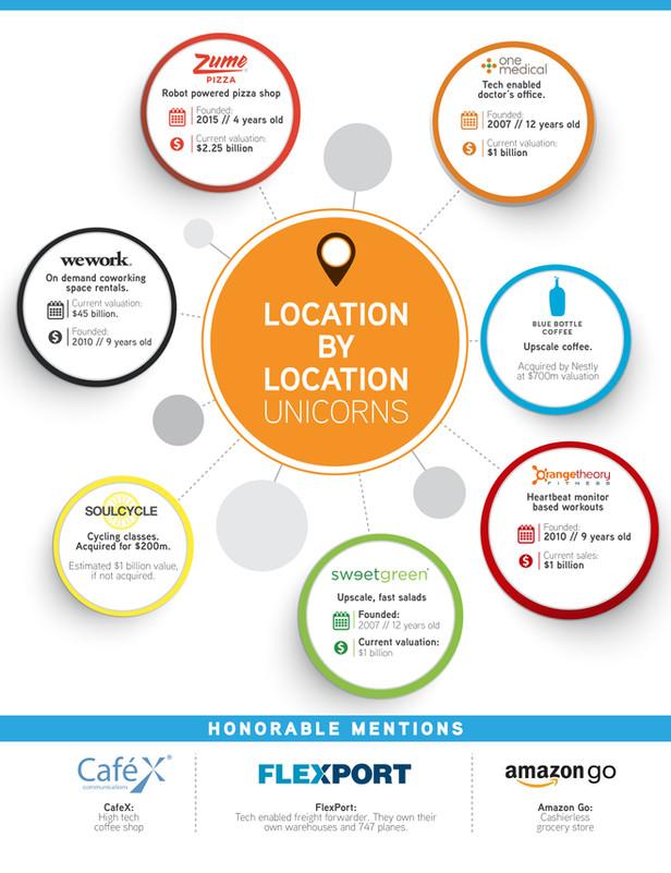 Location-by-Location Unicorns