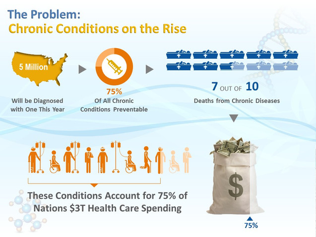 Chronic Conditions On the Rise