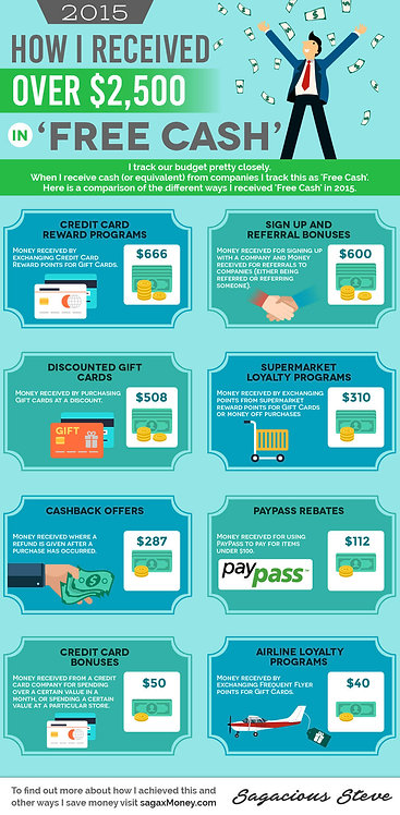 2015_How_I_Received_Over_$2,500_in_'Free_Cash'_Infographic