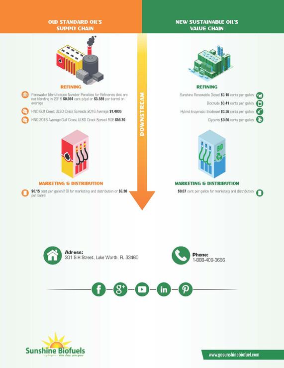 Old Standard Oil Vs New Sustainable Oil