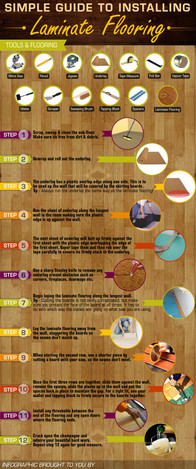 Simple Guide to Installing Laminate Flooring