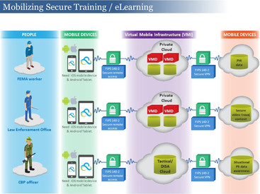 Mobilizing Secure Training eLearning Brochure