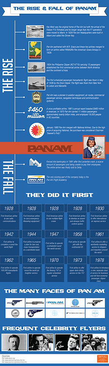 The Rise & Fall of Panam Infographic