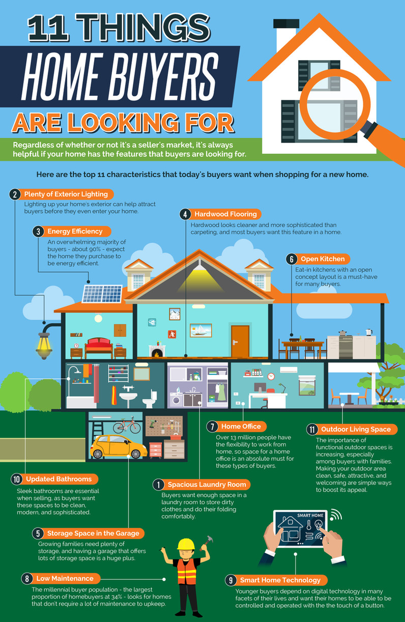 11 Things Home Buyers Are Looking For