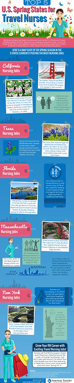 Top 5 U.S. Spring States for Travel Nurses Infographic