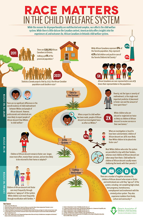 Race Matters in The Child Welfare System Infographic