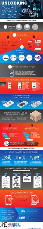 Unlocking Your Mobile Phone Infographic