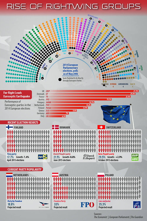 Rise of Rightwing Groups Infographic