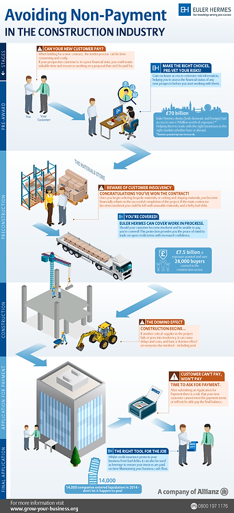 Avoiding Non-Payment in the Construction Industry Infographic
