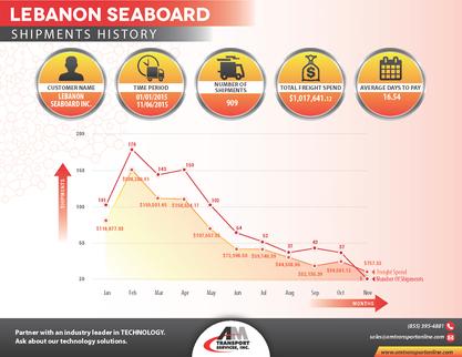 lebanon Seaboard Shipments History