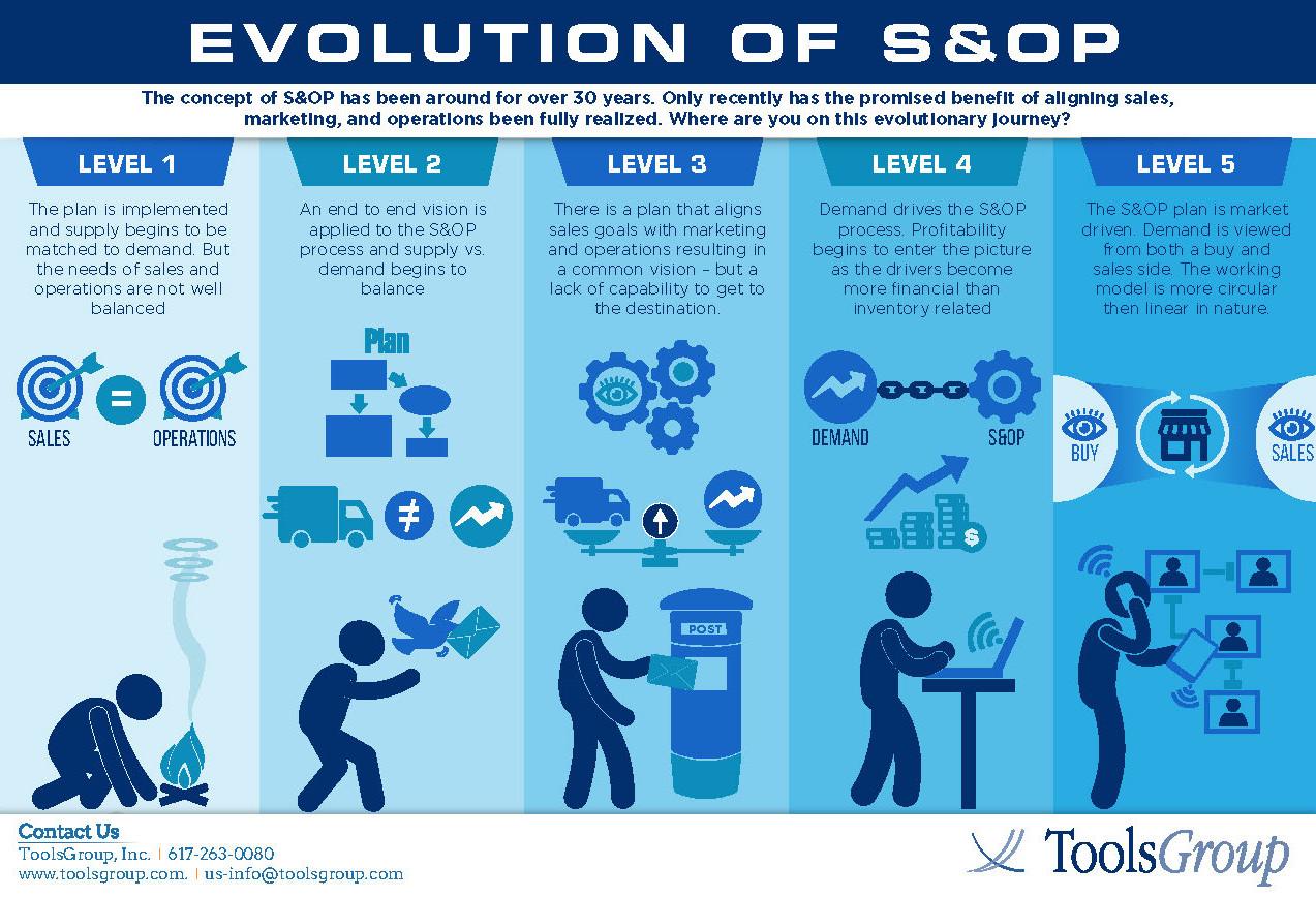 Evolution of S&OP Brochure
