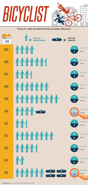 Bicyclist Infographic