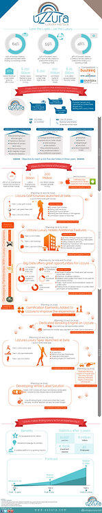 Uzzura Luxury Hotels Love the Looks, Live The Luxury Infographic