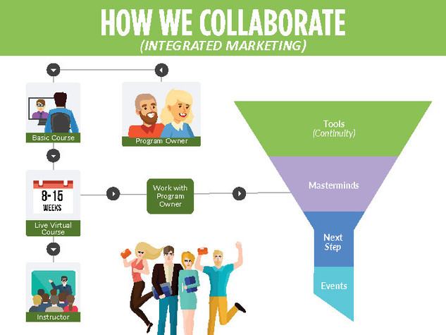 How We Collaborate (Integrated Marketing) Brochure
