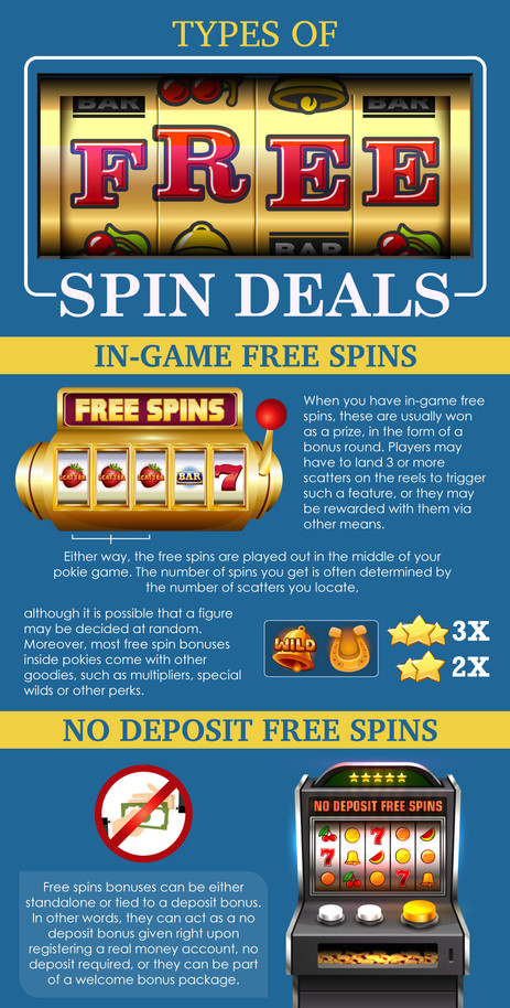 Types of Free Spin Deals