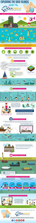 Exploring The 1000 Island with Aquarium at Tall Ship Landing Infographic